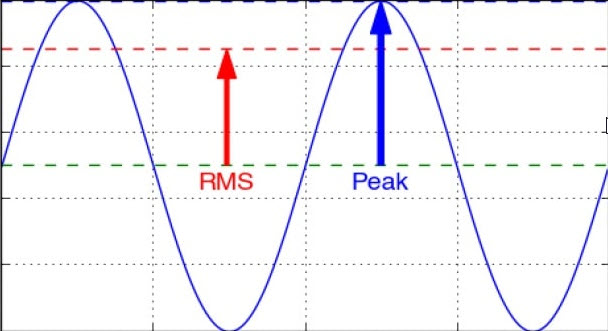 توان نهایی یا توان واقعی ؟ شرح مفهوم عبارت های RMS Power و MAX Power
